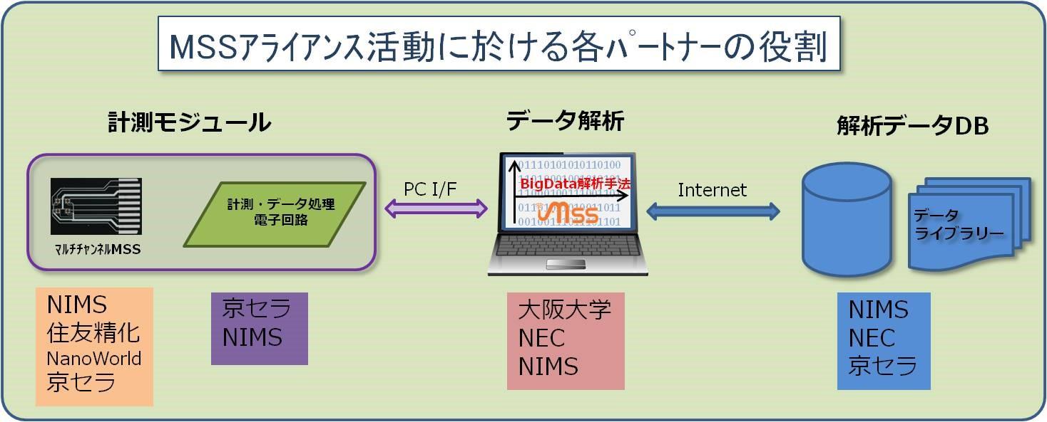 図3:MSSアライアンス活動に於ける各パートナーの役割